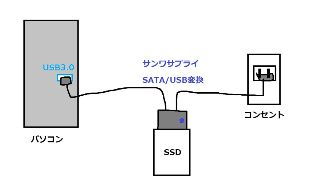 PCとSSDをUSBで接続した図