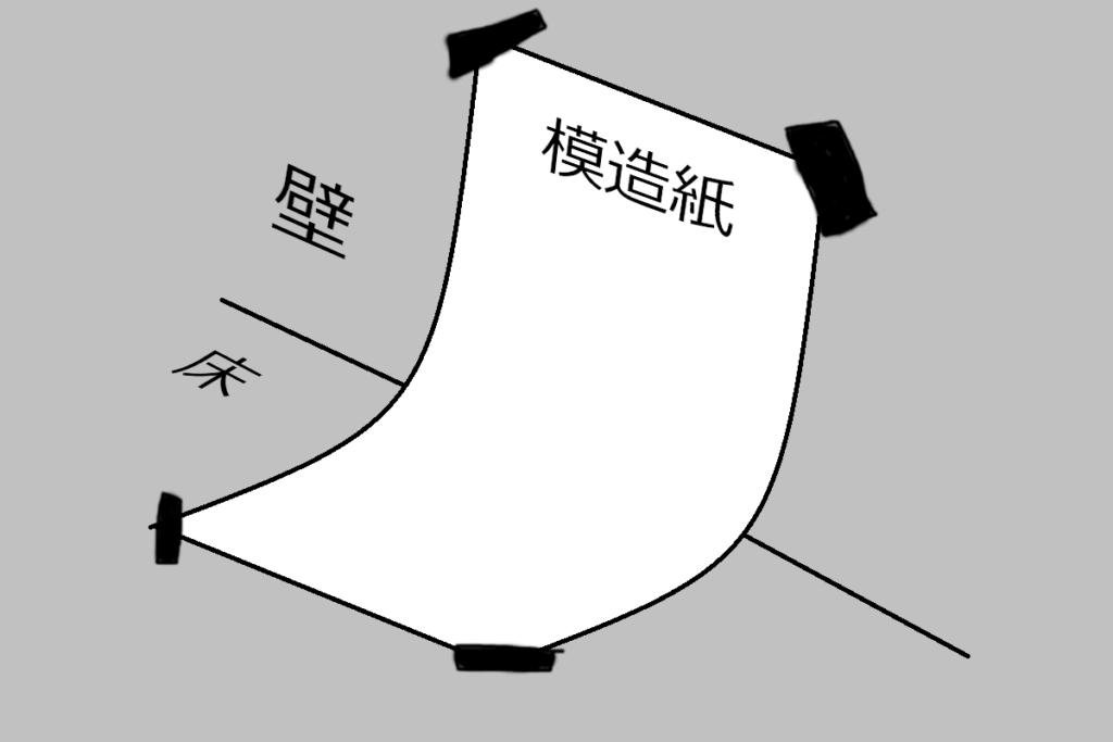 模造紙で背景を作る例