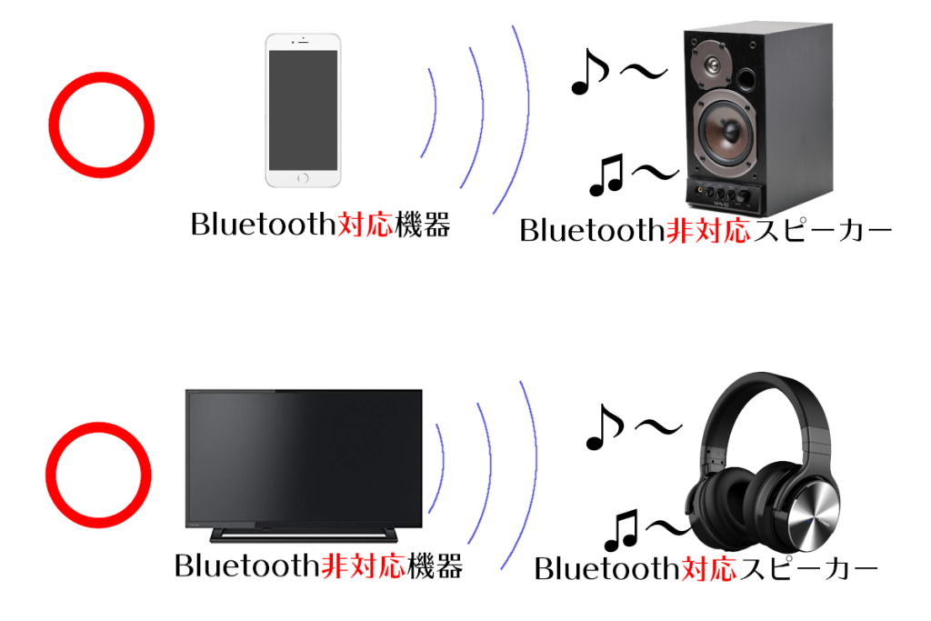 Bluetoothトランスミッターの説明