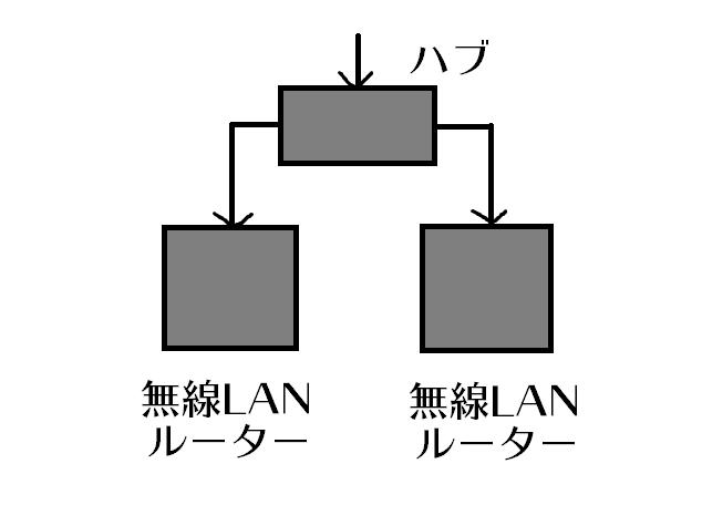 ハブで分岐して無線LANルーターを使う