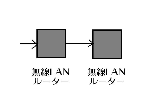 無線LANルーターを直列でつないだ図