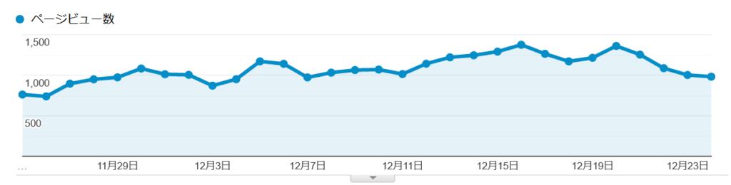 1ヶ月毎日更新の結果のアクセス数